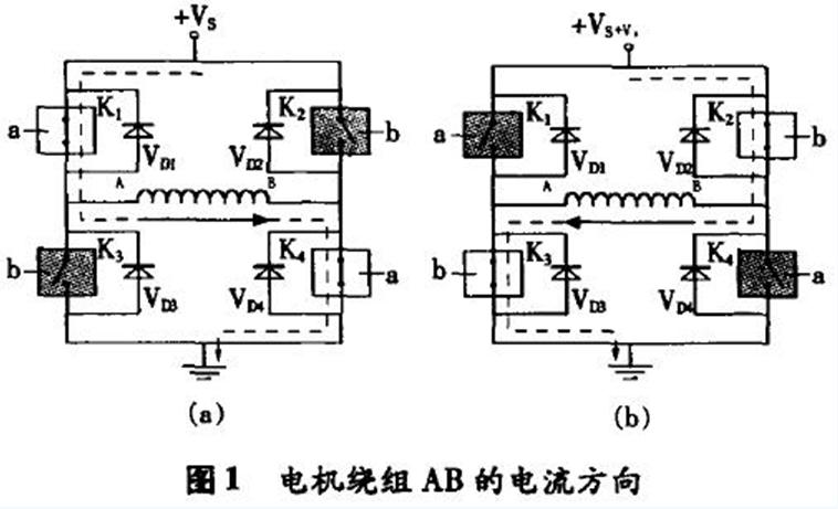 4个开关K1和K4,K2和K3分别受控制信号a,b的控制,当控制信号使开关K1,K4合上,K2,K3断开时,电流在线圈中的流向如图1(a),当控制信号使开关K2,K3合上,K1,K4断开时,电流在线圈中的流向如图1(b)所示。4个二极管VD1,VD2,VD3,VD4为续流二极管,它们所起的作用是:以图1(a)为例,当K1,K4开关受控制由闭合转向断开时,由于此时线圈绕组AB上的电流不能突变,仍需按原电流方向流动(即A→B),此时由VD3,VD2来提供回路。因此,电流在K1,K4关断的瞬间由地&