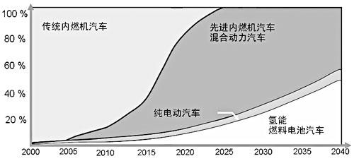 汽车能源及动力转型发展预测