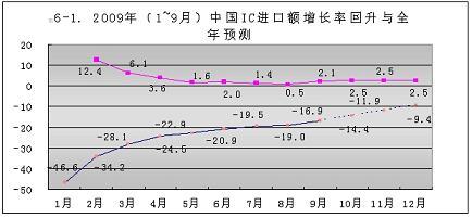 src=http://www.cntronics.com/editorfiles/20091222160624_6600.jpg