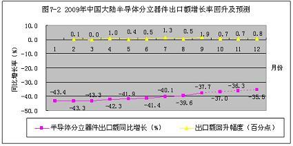 src=http://www.cntronics.com/editorfiles/20091222161209_4221.jpg
