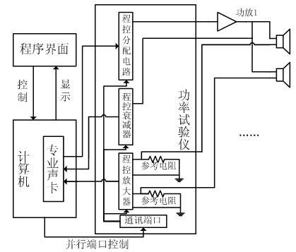 测试信号经过程控分配电路激励多路功放,功放驱动扬声器进行功率试验.