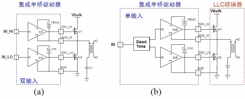 方案比较及安森美半导体建议 我们以采用变压器驱动方案和硅驱动器方案的24 V@10 A LLC半桥电路为例来比较这两种方案。这两种方案都采用带双DRV输出的LLC控制器NCP1395,不同的是,前者采用变压器驱动LLC转换器的MOSFET,后者采用NCP5181驱动器IC来驱动器LLC转换器的MOSFET。两者的波形看上去类似,但比较高端MOSFET关闭时的波形可以发现,驱动器IC更快速地关闭MOSFET,而且驱动IC关闭MOSFET时快70 ns,从而降低开关损耗;而在高端MOSFET导通时,驱动器IC