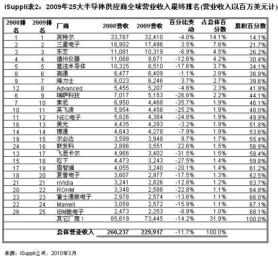 2009年大半导体供应商全球营业收入*终排名