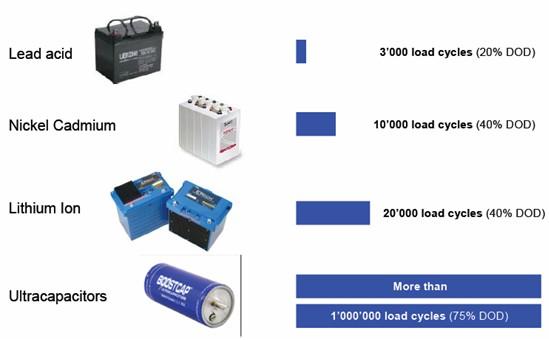 图1:储能电容与电池的充放电次数比较