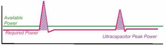图3:储能电容提供峰值功率时原理