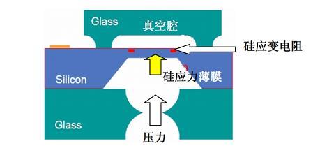 图5硅压阻式压力传感器结构