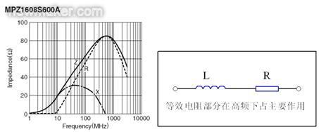 反映磁珠电阻、感抗和总感抗的阻抗曲线及等效电路拓扑