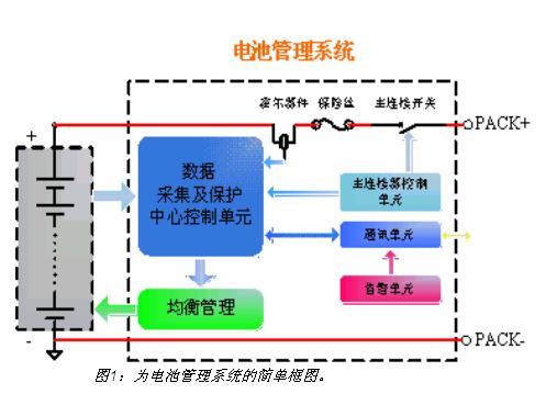 电动汽车电池管理系统设计