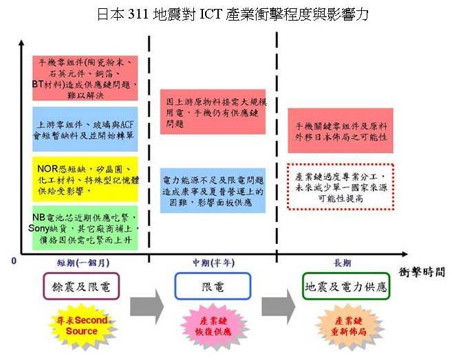 本大地震 震断产业链结构