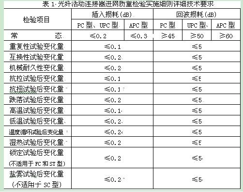 表1是细则中规定的详细技术指标要求。