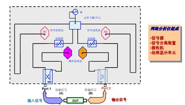 图1 网络分析仪系统组成