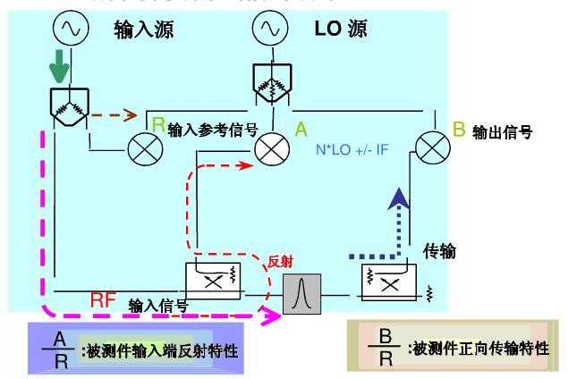 图2 网络分析仪测试信号流程