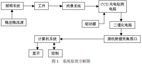成像物镜,ccd 光电检测系统和计算机测控系统(8031 单片机和8279 键盘
