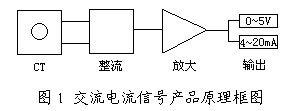 电量隔离传感器的检测 - zhuzhengang666 - 朱振刚的博客