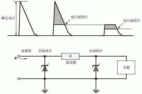 汽车系统中保护电路的初级对象是高浪涌电压,但是被钳位的电压仍然