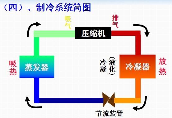 变频空调工作原理图解