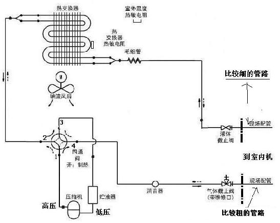 空調室外機結構圖片