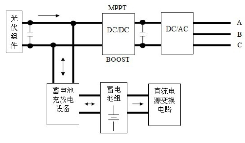 (Y )进行隔离升压,并变成三相四线输出。 2.2.3 静态开关和电能计量设计 静态开关是微网逆变器系统中的重要组成部分。静态开关由三组双向可控硅、两个空气开关以及一个断路器组成,其闭合和断开的驱动信号由DSP 产生。 正常工作时,开关Switch1、Switch2、Switch3、Switch4 同时闭合,为当地负荷提供电能;当电网缺相、电压严重跌落等非正常状况时,由DSP 检测出异常情况,做出判断决策,并控制开关的开通与关断。这时,开通Switch1 和Switch2,关断Switch3,保证重要负荷