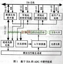 基于ISA的ADC卡硬件组成