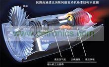 涡轮发动机工作原理