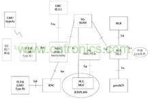 具有定位功能的3g网络结构