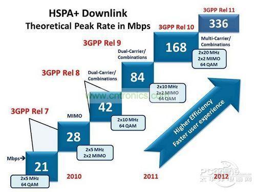 hspa+网络