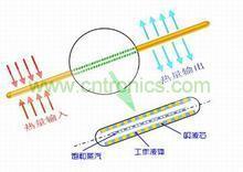 热管散热器的工作原理