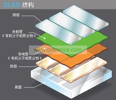 OLED显示屏结构