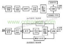 OFDM基带信号处理原理图