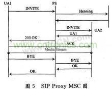 sip协议系统模型