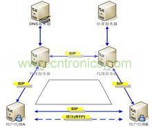 sip协议在联网监控中的应用