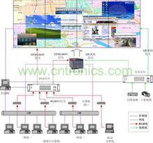 dlp大屏幕拼接系统