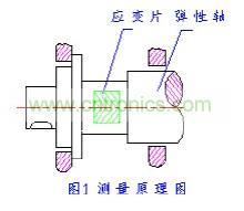 应变式扭矩传感器基本原理