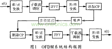 OFDM系统