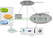 cmmb体系架构