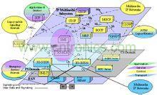 IMS构架图