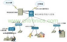 传输网络方案