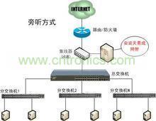 网桥设置结构图