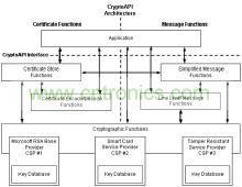 pki技术及应用开发指南