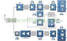 无线通讯电路框图