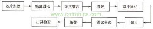 SMD封装的工艺流程