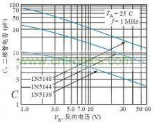 变容二极管与反向偏压