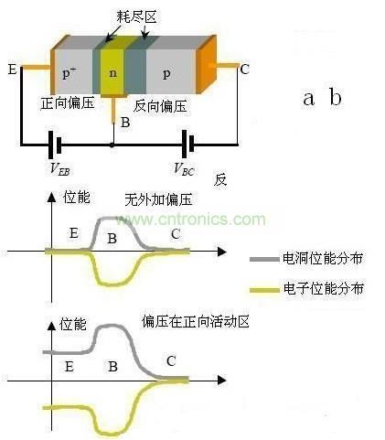三极管电洞和电子的电位能的分布图