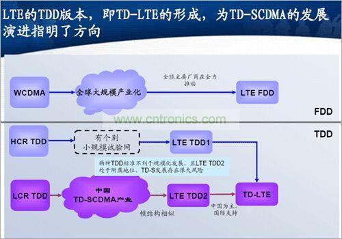 LTE TDD与FDD LTE技术演示