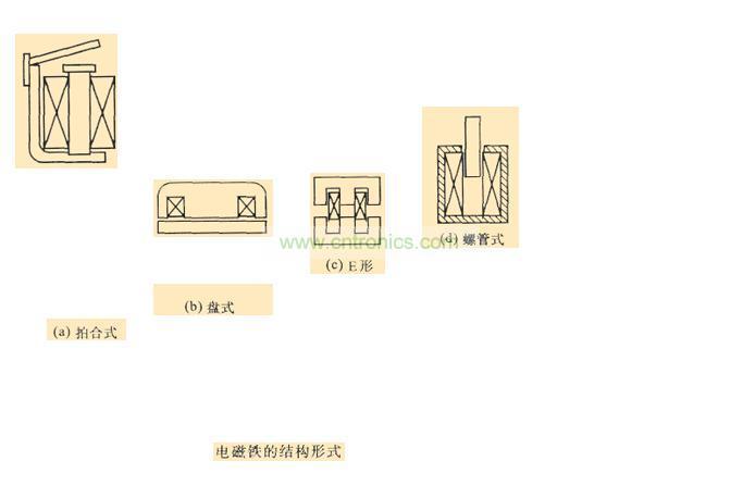 电磁铁的结构