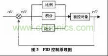 PID控制器