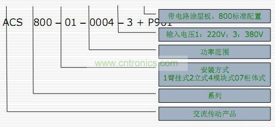 abb变频器选型
