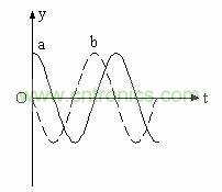 图三a是电子动能的函数图像。图像b是电子势能的函数图像