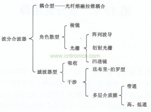 波分复用器分类