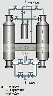 空气干燥器
